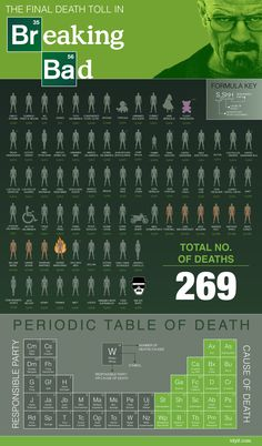Las muertes que ocurrieron en Breaking Bad a través de sus 5 temporadas, más una tabla periódica de muertes de la serie, creada por un fan.