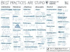 Best Practices Are Stupid (Stephen M. Shapiro)