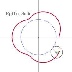 에피트로코이드 곡선