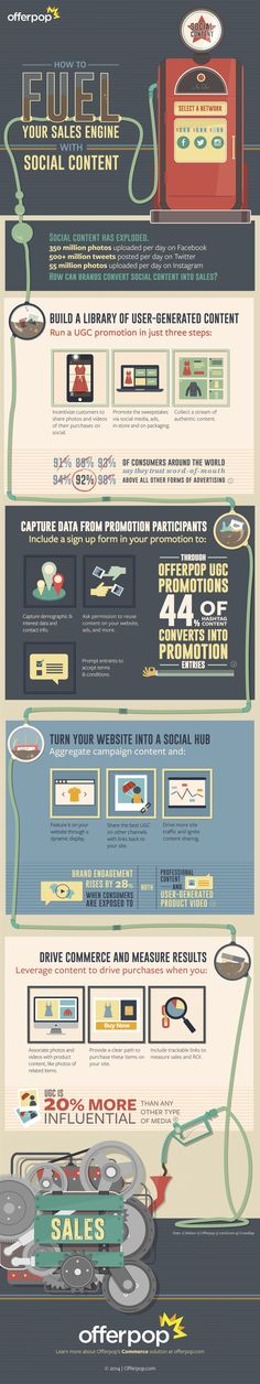 [#eCommerce infographic] Fuel your eCommerce Engine with Social Content