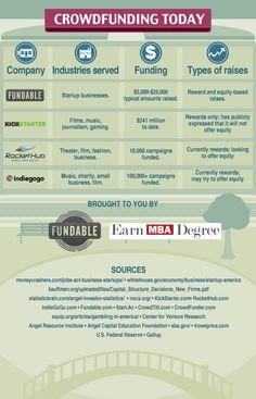 Comparison of crowdfunding platforms