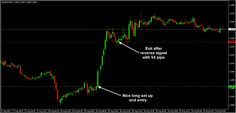 And super long entry with nice 54 pips profit at EURUSD M15 chart ;)
