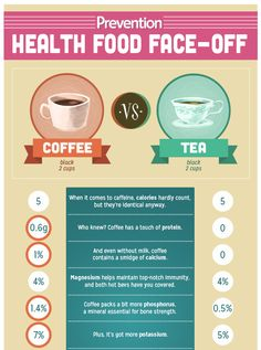 Which is Healthier: Coffee vs Tea | Prevention