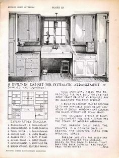 A built-in cabinet for systematic arrangement of supplies and equipment - with explanatory diagram telling you what goes where. From 'Modern Home Interior Plans' 1929