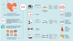 #Día Mundial del Corazón: consejos y hábitos para prevenir las enfermedades cardiovasculares - LA NACION (Argentina): LA NACION (Argentina)…