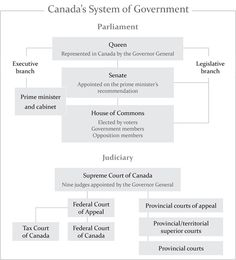 Canadian Federal Government Institutions
