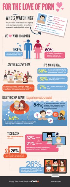 The #Love Of #Porn (infographic)