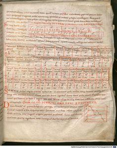 Musica Enchiriadis ca. 900 muziektheorie en beschrijving van organum praktijk