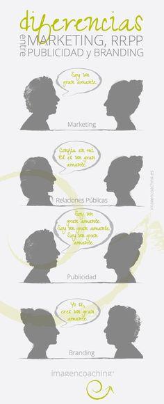imagencoaching. Tu coach de imagen personal. Blog. Diferencia entre Marketing, RRPP (Relaciones Públicas), Publicidad y Branding.