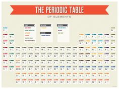 Face to Foot: Periodic Table