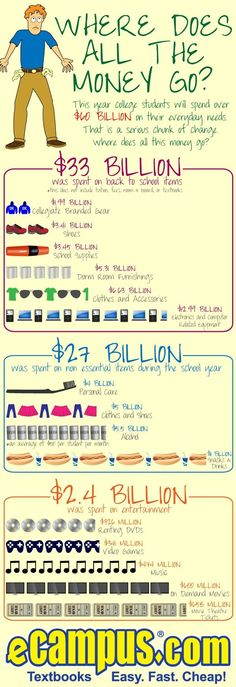 Where college students spend their money (music or video games, which do you think wins?) - #College Infographics