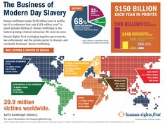 Infographic: The Business of Modern Day Slavery Objectification Of Women, Adoption Options, Human Pictures, Ethical Fashion Brands, Social Activities, Human Trafficking, Bts, Data Visualization, Fast Growing
