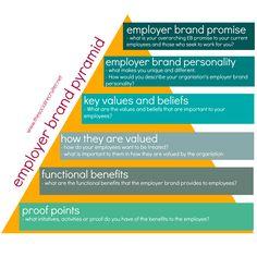 Master thesis employer branding