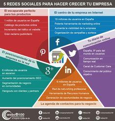 Redes Sociales para hacer crecer tu empresa