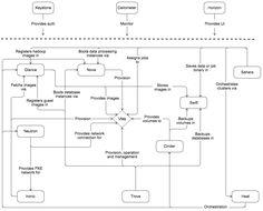OpenStack conceptual architecture | 2016