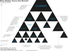 Who REALLY runs the world. Conspiracy theory