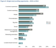Single Most Exciting Marketing Opportunity in 2015
