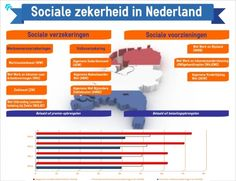 Sociale zekerheid in Nederland