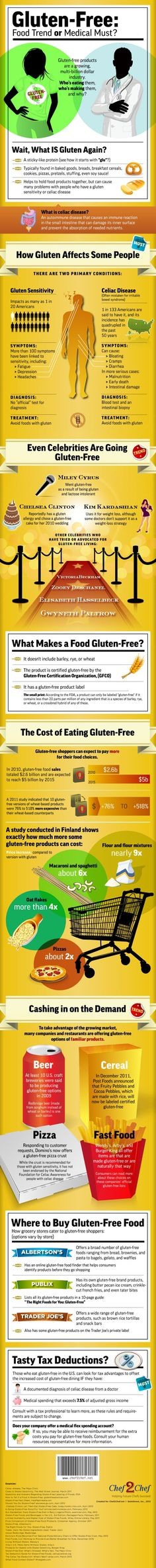Gluten Free Diet: It's all about Gluten. The controversial protein found in baked products that has fostered a gluten-free food market both for sufferers and diet freaks. Whatever side of the coin, you're gonna pay more for this specialty.