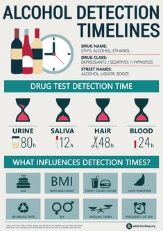If you are expecting a drug test for Xanax or alprazolam, this infographic is for you. We outline detection times for Xanax in urine, blood, hair and saliva. Nicotine Addiction, Addiction Recovery, Addiction Therapy, Addiction Help, Overcoming Addiction, Mantra, Alcohol Is A Drug, Drug Test, City Photography