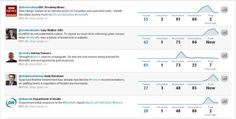Top tweets around #Francis on 26 March 13