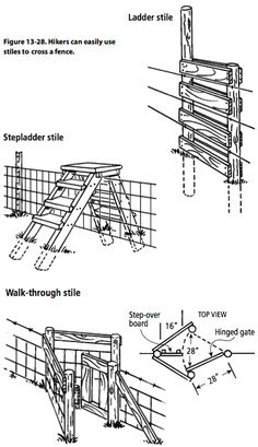 Figure 13-28. Hikers can easily use stiles to cross a fence.