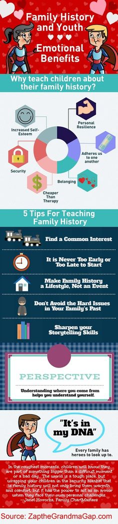 Zap the Grandma Gap: Family History and Youth Infographic Part 2: Emoti...