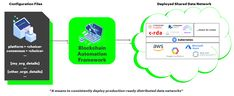 What is Blockchain Automation Framework? Cloud Infrastructure, Code Of Conduct, Help Wanted, Labs, Blockchain, Get Started, Labradors, Labrador Retrievers, Lab