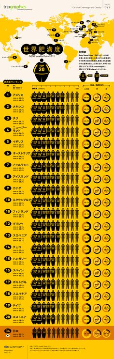 BMI Ranking