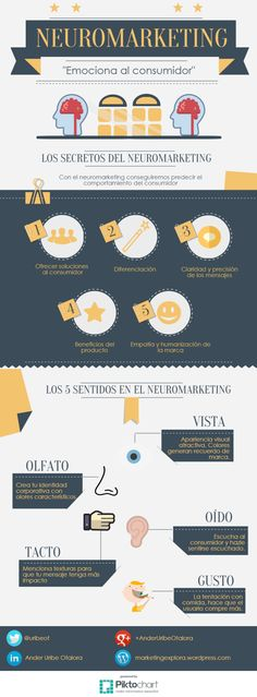 infografía neuromarketing Más - Love a good success story? Learn how I went from zero to 1 million in sales in 5 months with an e-commerce stor Marketing Digital, Marketing And Advertising, Business Marketing, Content Marketing, Online Marketing, Social Media Marketing, Online Business, Max Planck, Comunity Manager