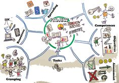 Mapa visual: encuesta sobre hábitos del lectura