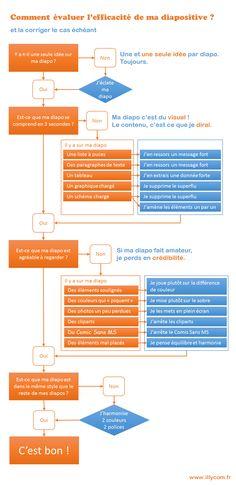 Infographie corriger diapo PowerPoint