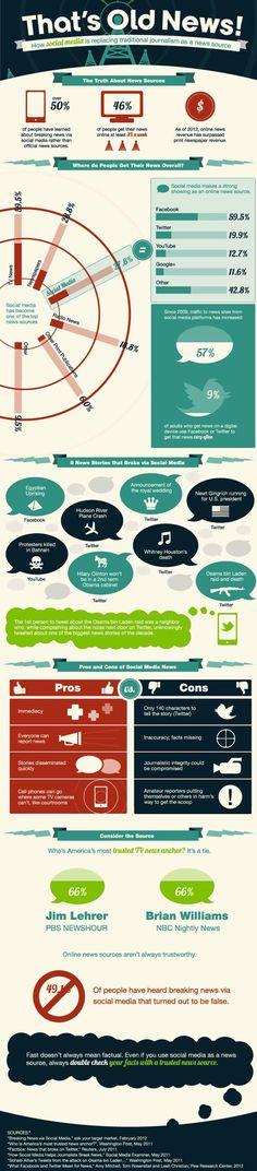 soziale Netzwerke sind  bereits an der dritten Position, wenn es um den Konsum von Nachrichten geht.