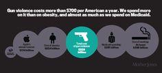 16 charts that show the massive cost of gun violence in America Economics, Guns, Politics, Facts, Chart, America, Firearms, Infographics