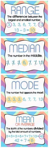 Mean, Median, Mode & Range posters. Use these colorful posters to learn about mean, median, mode and range. Definitions and examples are on each poster. Math For Kids, Fun Math, Maths, Gcse Math, Math Resources, Math Activities, Mode Poster, Math Anchor Charts, 7th Grade Math