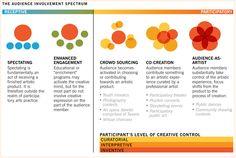 participatory arts practices