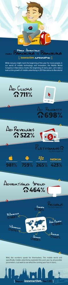 One Year - 700% Mobile Growth #mobile #marketing #infographic