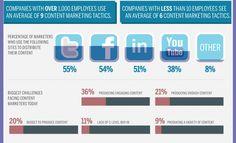 Content Marketing vs. Traditional Advertising [Infographic]. #socialmedia #content #marketing #contentmarketing #advertising