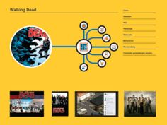 Mapa transmedia de Walking Dead, tomado de digitalismo.com
