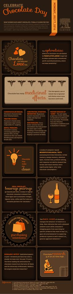 Here you can see a infographic about the benefits of chocolate for your health: Source: Elsevier