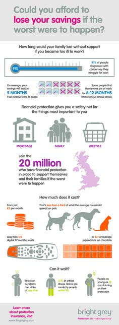 "Bright Grey infographic ""Could you afford to lose your savings if the worst were to happen"" #infographic"