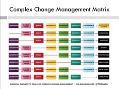 Managing Complex Change For Sustainable Rural Transformation Case Of Saemaul Office 365 Sustaility