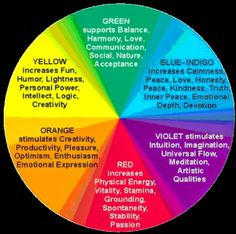 1000 Images About Color Mood Mapping On Pinterest Mood