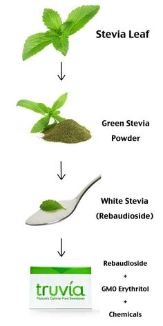 Are Stevia Side Effects Good or Bad? Stevia Benefits - Dr. Axe