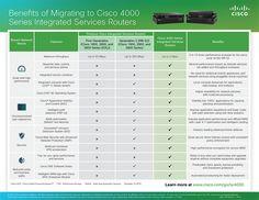 Migrating to Cisco 4000