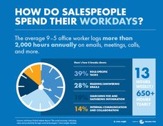 """Why aren't sales sharing content with their buyers? The most common response is an old adage I hear all the time: """"I'm too busy"""" Software Sales, Sales Jobs, Old Adage, Sales People, Social Business, Job Work, Third Way, Digital Marketing, How To Become"""