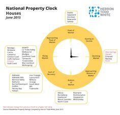 Sydney, Melbourne and Brisbane on the June 2015 property clock
