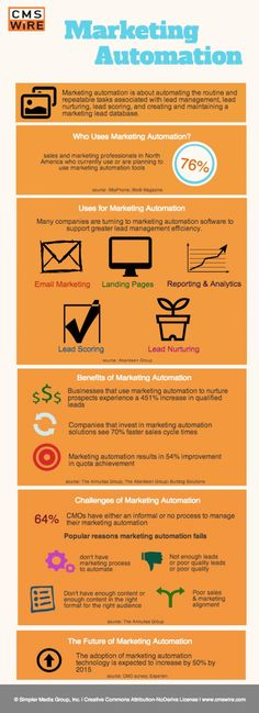 Marketing automation Inbound marketing Lead generation Lead nurturing Announce. Marketing Automation, Inbound Marketing, Marketing Digital, Social Media Automation, Social Media Analytics, Facebook Marketing, Content Marketing, Social Media Marketing, Mobile Marketing