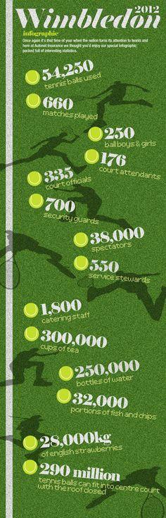 Wimbledon 2012 Stats