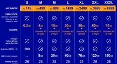 Jio 4G Tariff Plans: Reliance Jio 4G Data & free voice calling Plans…